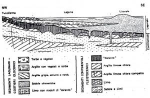 Copia di La_laguna_di_Venezia_genesi_ed_evoluzione_Ugo_Scortegagna[1]_Pagina_05_Immagine_0001