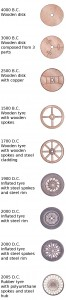 Wheels_troughout_history