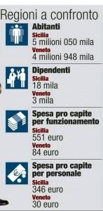 Spese Veneto Sicania