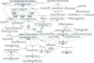 Il congresso di Vienna e la Santa Alleanza.cmap