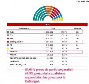 Voto Catalogna 2015